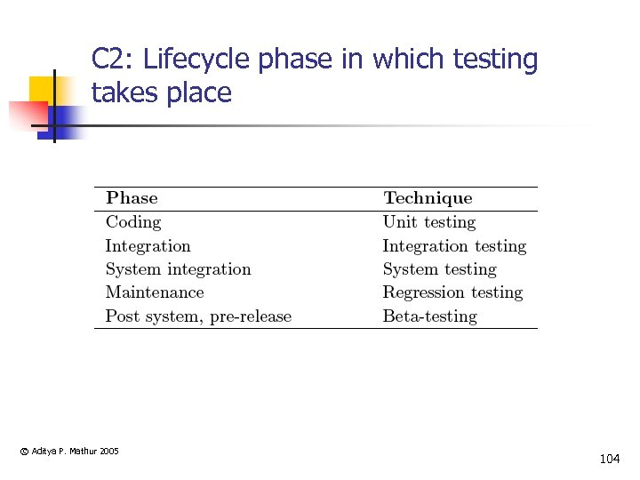 C 2: Lifecycle phase in which testing takes place © Aditya P. Mathur 2005