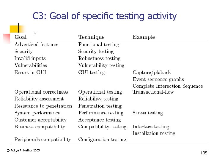 C 3: Goal of specific testing activity © Aditya P. Mathur 2005 105
