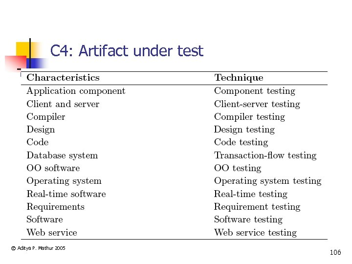 C 4: Artifact under test © Aditya P. Mathur 2005 106