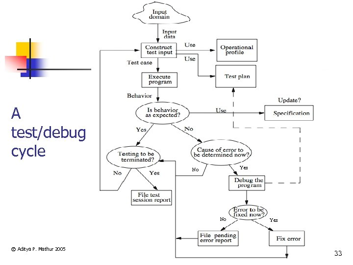 A test/debug cycle Yes No No © Aditya P. Mathur 2005 Yes 33