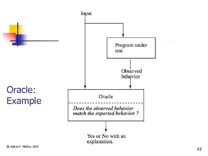 Oracle: Example © Aditya P. Mathur 2005 42