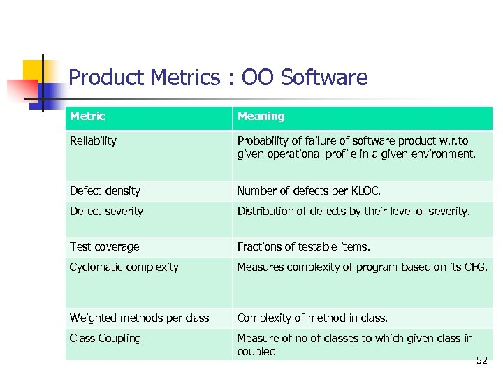 Product Metrics : OO Software Metric Meaning Reliability Probability of failure of software product