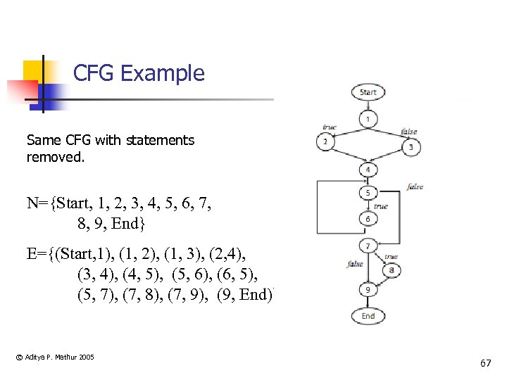 CFG Example Same CFG with statements removed. N={Start, 1, 2, 3, 4, 5, 6,