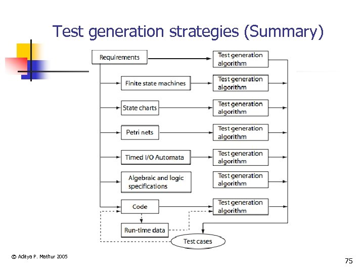 Test generation strategies (Summary) © Aditya P. Mathur 2005 75