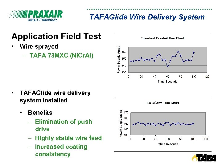 TAFAGlide Wire Delivery System Application Field Test • Wire sprayed – TAFA 73 MXC