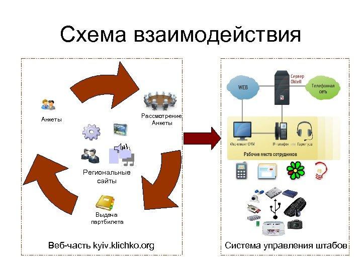 Схема взаимодействия Рассмотрение Анкеты Региональные сайты Выдача партбилета Веб-часть kyiv. klichko. org Система управления