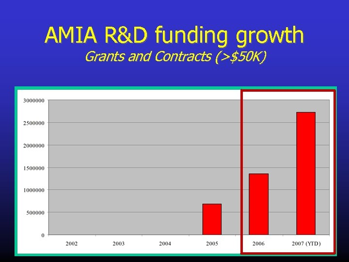 AMIA R&D funding growth Grants and Contracts (>$50 K)
