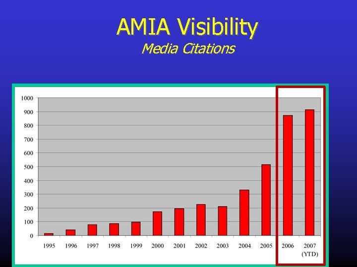 AMIA Visibility Media Citations