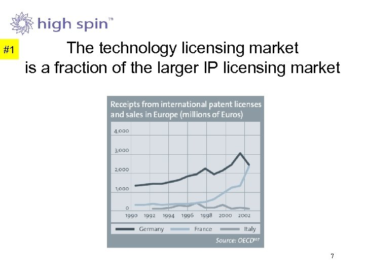 #1 The technology licensing market is a fraction of the larger IP licensing market