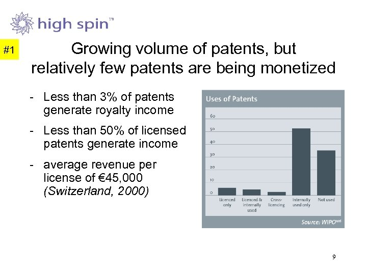 #1 Growing volume of patents, but relatively few patents are being monetized - Less
