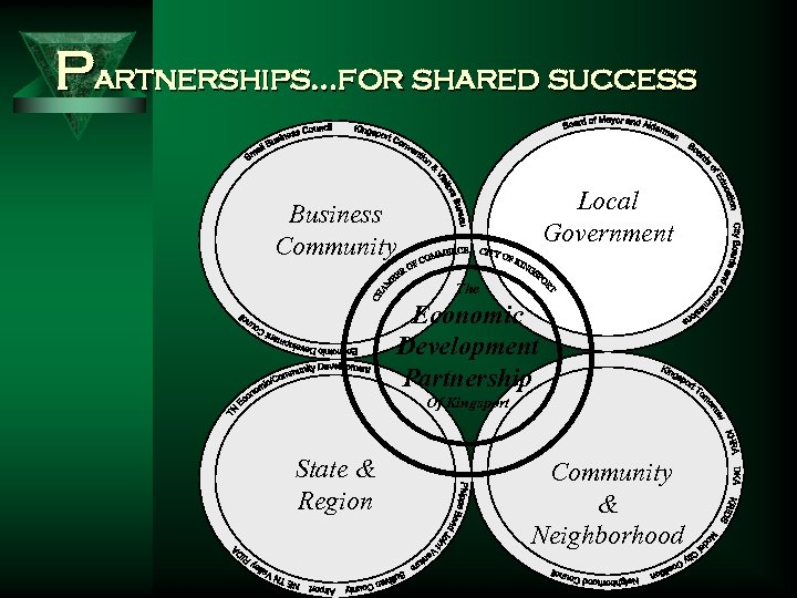 Partnerships…for shared success Local Government Business Community The Economic Development Partnership State & Region