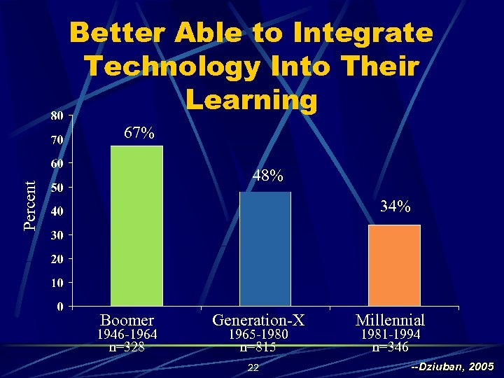 Better Able to Integrate Technology Into Their Learning 67% Percent 48% 34% Boomer 1946