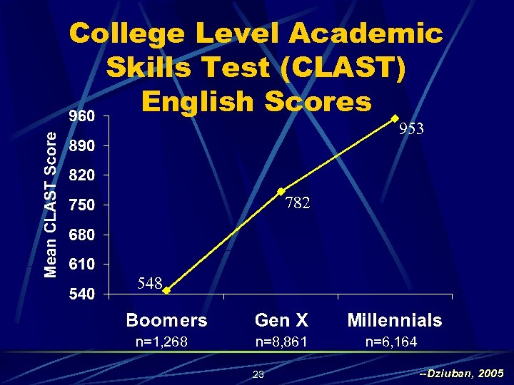 College Level Academic Skills Test (CLAST) English Scores 953 782 548 n=1, 268 n=8,