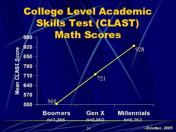 College Level Academic Skills Test (CLAST) Math Scores 928 721 505 n=1, 266 n=8,