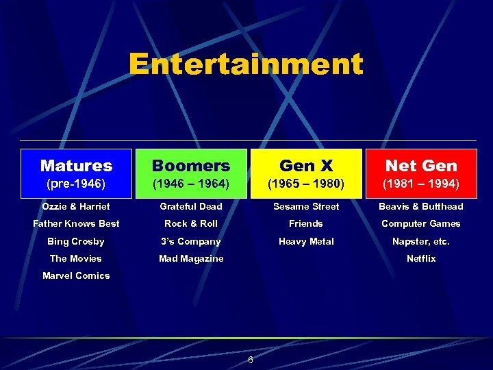 Entertainment Matures Boomers Gen X Net Gen (pre-1946) (1946 – 1964) (1965 – 1980)