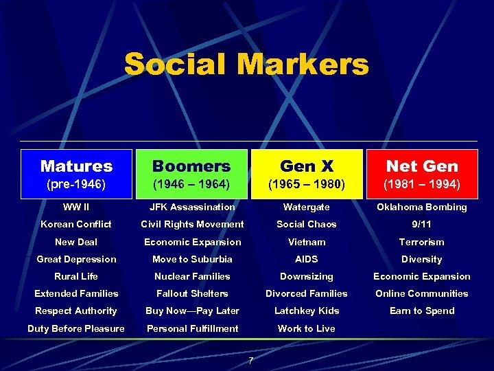 Social Markers Matures Boomers Gen X Net Gen (pre-1946) (1946 – 1964) (1965 –