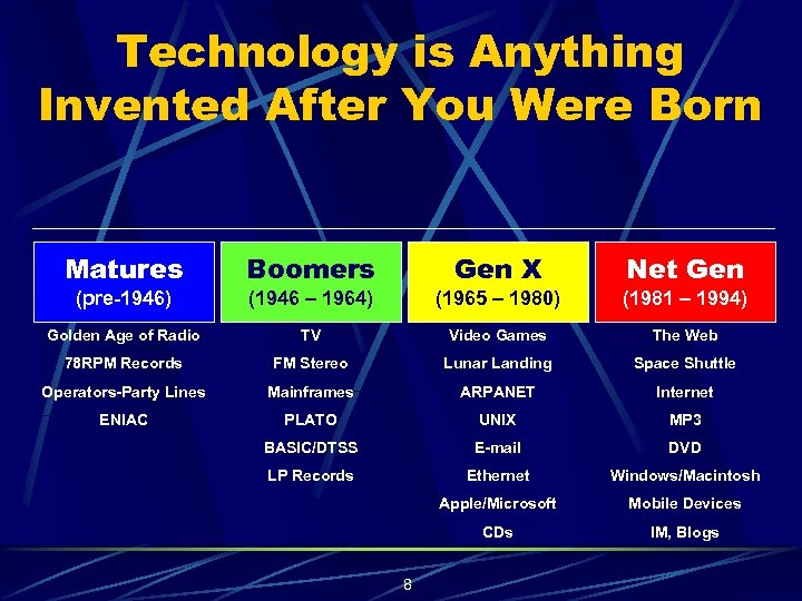 Technology is Anything Invented After You Were Born Matures Boomers Gen X Net Gen