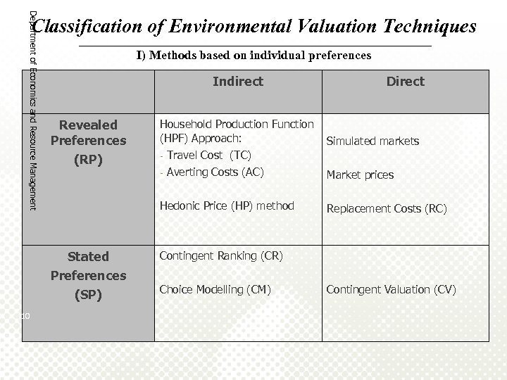 Department of Economics and Resource Management Classification of Environmental Valuation Techniques ______________________________________ I) Methods