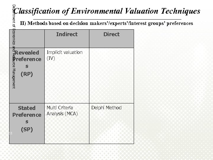 Department of Economics and Resource Management Classification of Environmental Valuation Techniques ______________________________________ II) Methods
