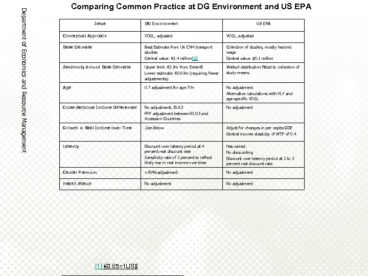 Department of Economics and Resource Management Comparing Common Practice at DG Environment and US