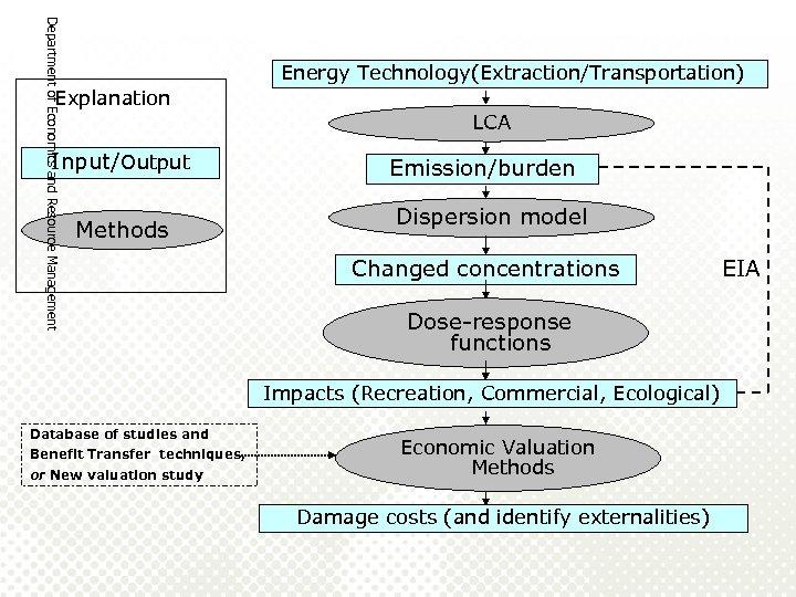 Department of Economics and Resource Management Energy Technology(Extraction/Transportation) Explanation LCA Input/Output Methods Emission/burden Dispersion