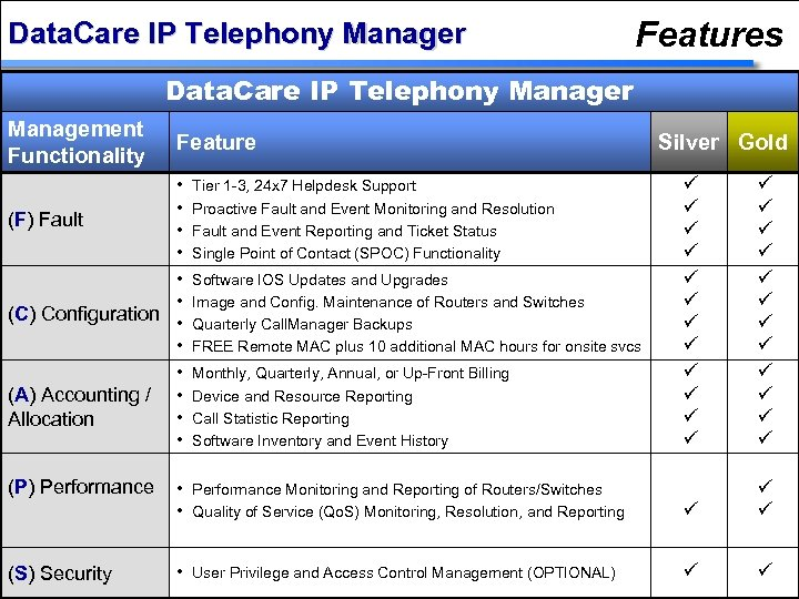 Data. Care IP Telephony Manager Features Data. Care IP Telephony Manager Management Functionality Feature