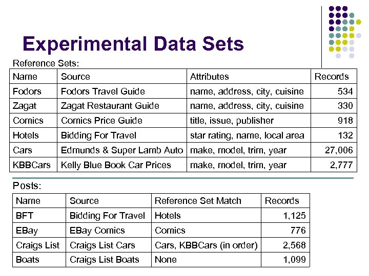 Experimental Data Sets Reference Sets: Name Source Attributes Fodors Travel Guide name, address, city,