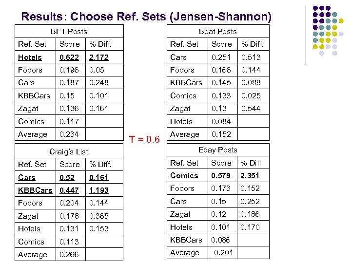 Results: Choose Ref. Sets (Jensen-Shannon) BFT Posts Boat Posts Ref. Set Score % Diff.