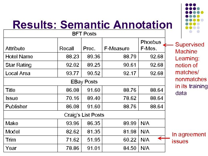 Results: Semantic Annotation BFT Posts Attribute Recall Prec. F-Measure Phoebus F-Mes. Hotel Name 88.