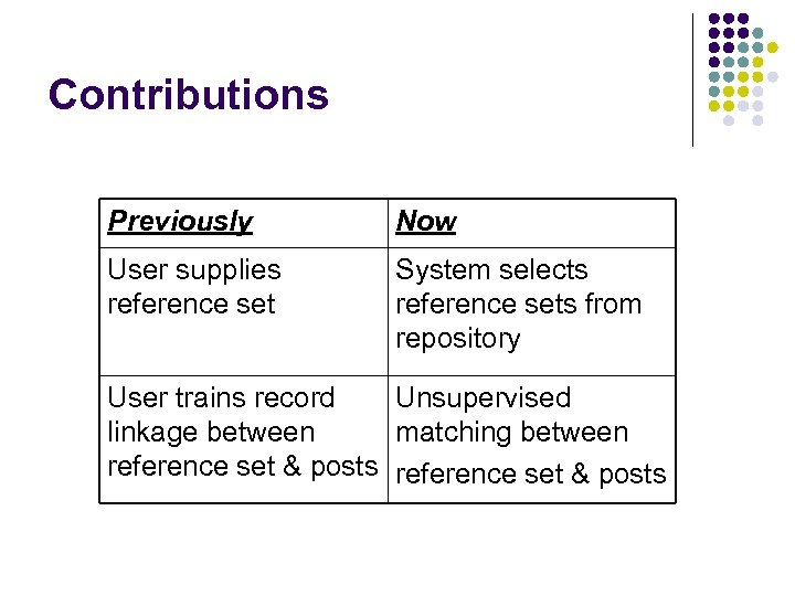 Contributions Previously Now User supplies reference set System selects reference sets from repository User