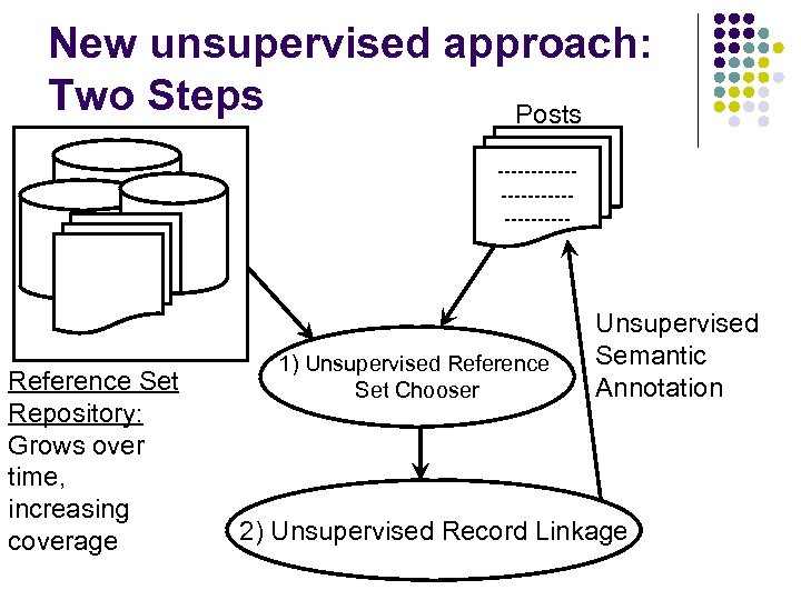 New unsupervised approach: Two Steps Posts ---------------- Reference Set Repository: Grows over time, increasing