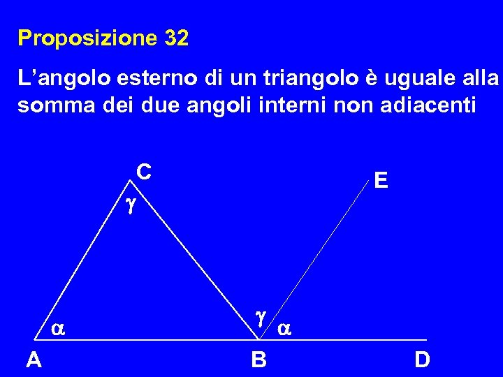 Proposizione 32 L'angolo esterno di un triangolo è uguale alla somma dei due angoli