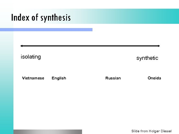 Index of synthesis isolating Vietnamese synthetic English Russian Oneida Slide from Holger Diessel