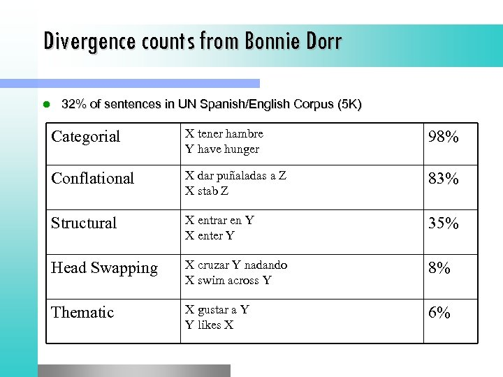 Divergence counts from Bonnie Dorr l 32% of sentences in UN Spanish/English Corpus (5