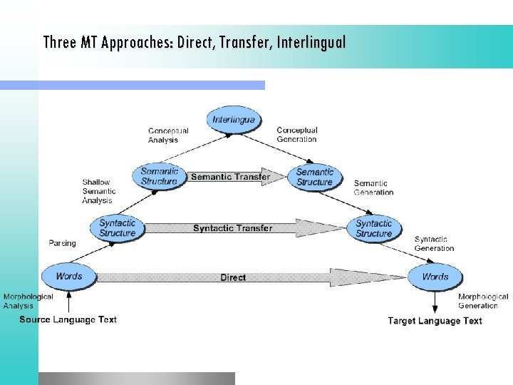 Three MT Approaches: Direct, Transfer, Interlingual