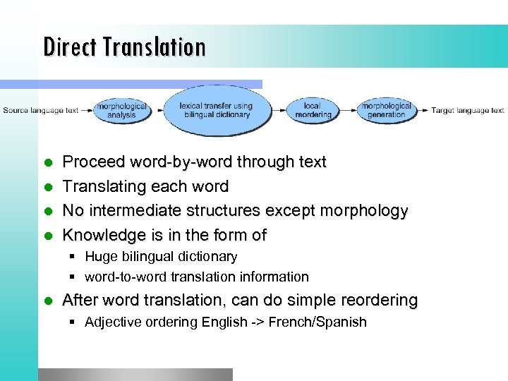 Direct Translation l l Proceed word-by-word through text Translating each word No intermediate structures