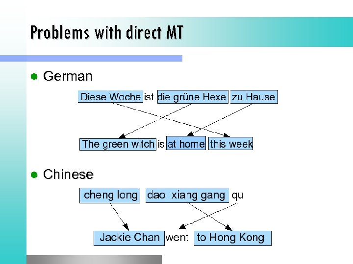 Problems with direct MT l German l Chinese