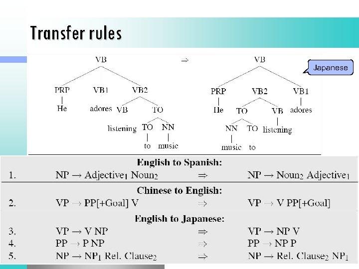Transfer rules Japanese