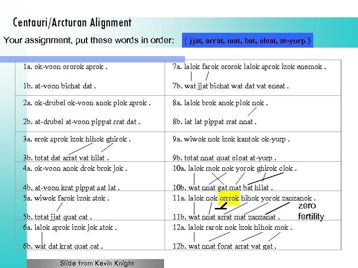 Centauri/Arcturan Alignment Your assignment, put these words in order: { jjat, arrat, mat, bat,