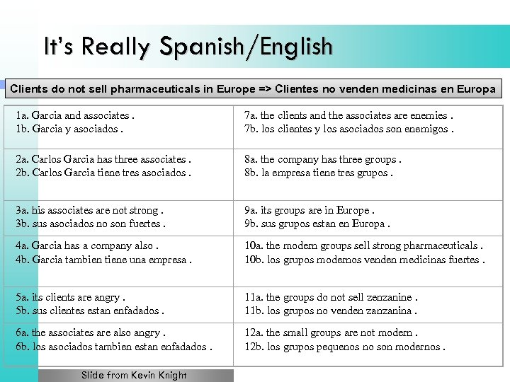 It's Really Spanish/English Clients do not sell pharmaceuticals in Europe => Clientes no venden