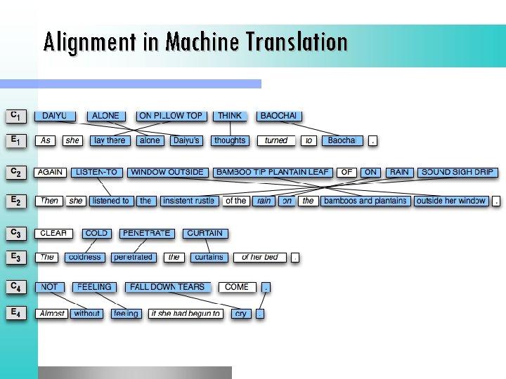Alignment in Machine Translation