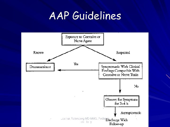 AAP Guidelines Joshua Rotenberg MD MMS, Pediatric Neurology