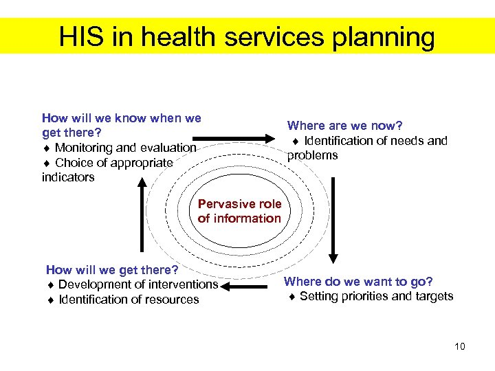 HIS in health services planning How will we know when we get there? Monitoring
