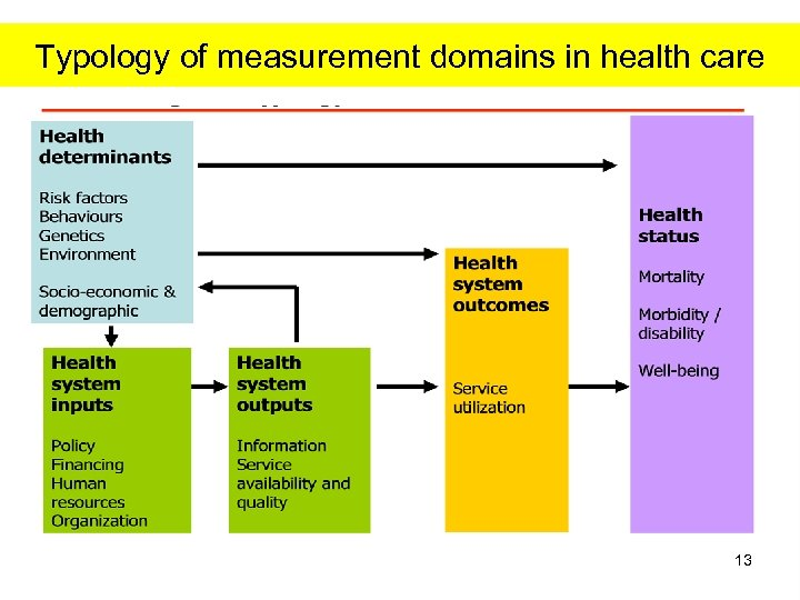 Typology of measurement domains in health care 13