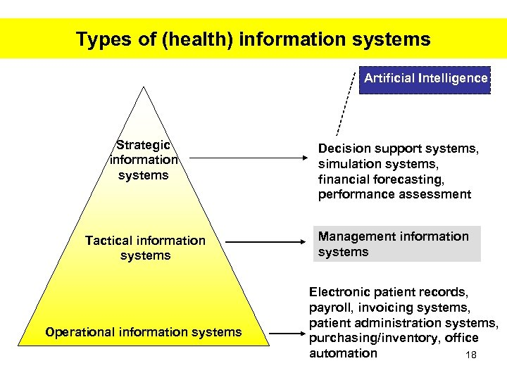 Types of (health) information systems Artificial Intelligence Strategic information systems Tactical information systems Operational