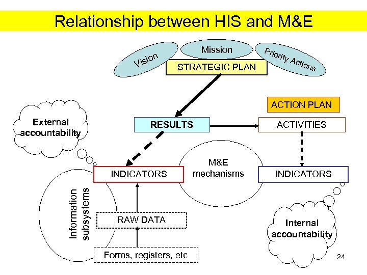 Relationship between HIS and M&E ion Vis Mission STRATEGIC PLAN Prio rity Acti ons