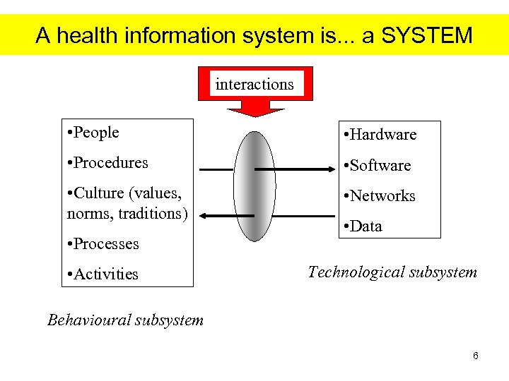 A health information system is. . . a SYSTEM interactions • People • Hardware