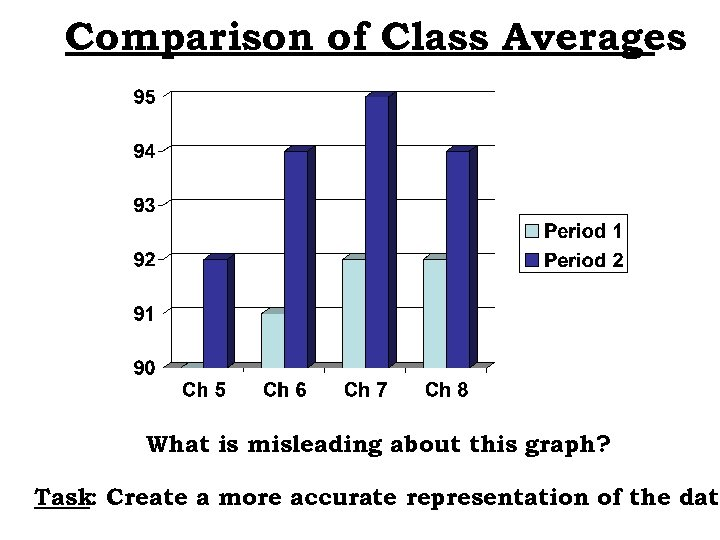 Comparison of Class Averages What is misleading about this graph? Task: Create a more