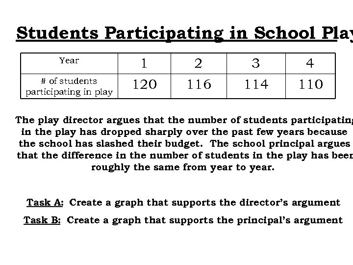 Students Participating in School Play Year 1 2 3 4 # of students participating
