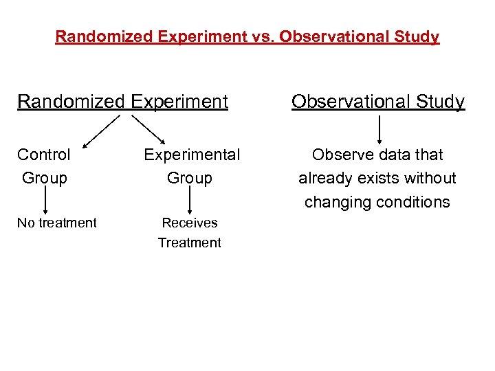 Randomized Experiment vs. Observational Study Randomized Experiment Control Group Experimental Group No treatment Receives